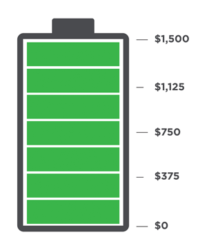 PLB Battery scale